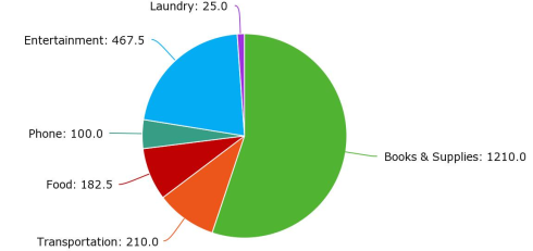 Chart: Books & Supplies $1210; Transportation $210; Phone $100; Food $182.50; Laundry $25; Entertainment $467